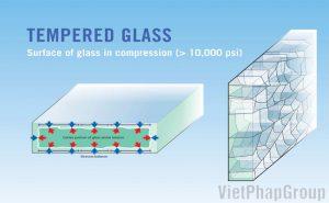 Trọng lượng riêng của kính cường lực
